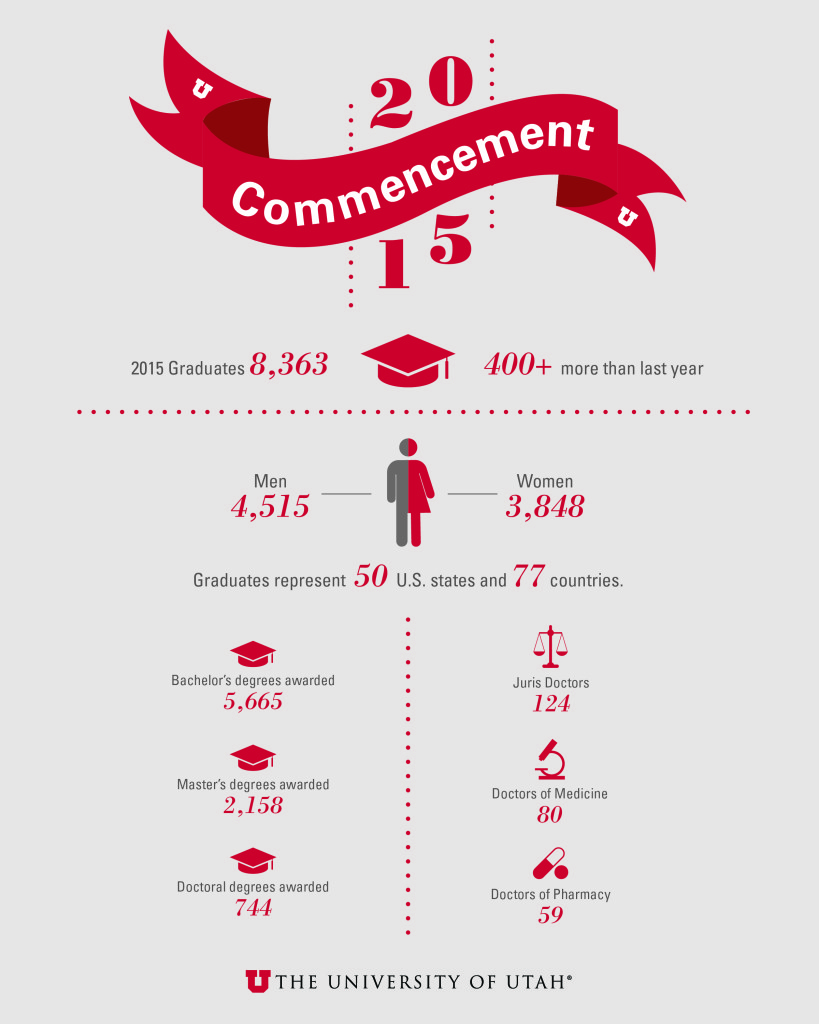 15-1120 Commencement Infographic