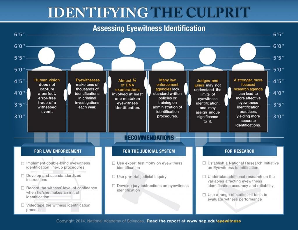 identifying-the-culprit