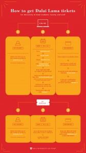 Dalai Lama Inforgraphic