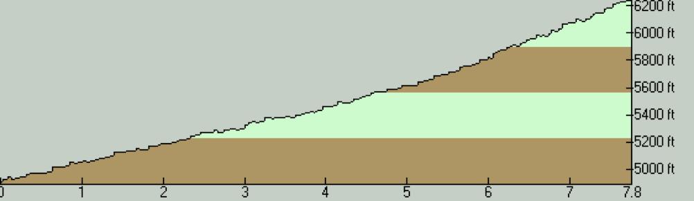 Emigration Canyon Elevation