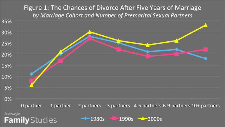Source: NSFG, 2002-2013