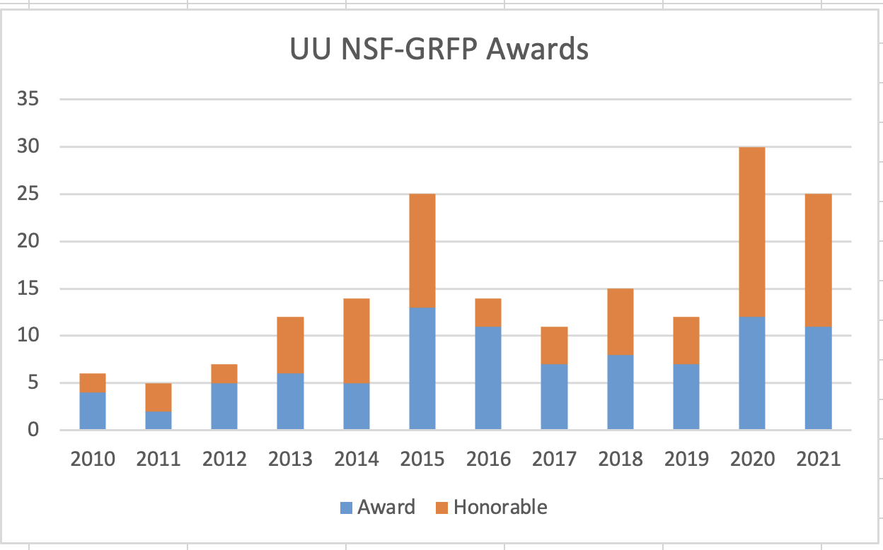 A bar graph showing the number of NSF GRFP fellowships awarded and the honorable mentions since 2010. It's a stacked bar graph, with blue bar on the bottom for awarded fellowships, orange on top for honorable mentions. You can see the 2021 year is the second highest year of awards.. 2020 was the highest.