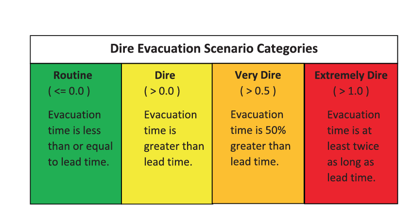 A table with four dire scenario types based on a score: from left to right, they are routine (green, when evacuation time is less than or equal to lead time, very dire (yellow), evacuation time is greater than lead time, very dire (orange), evacuation time is 50% greater than lead time, and extremely dire (red), evacuation time is at least twice as long as lead time.