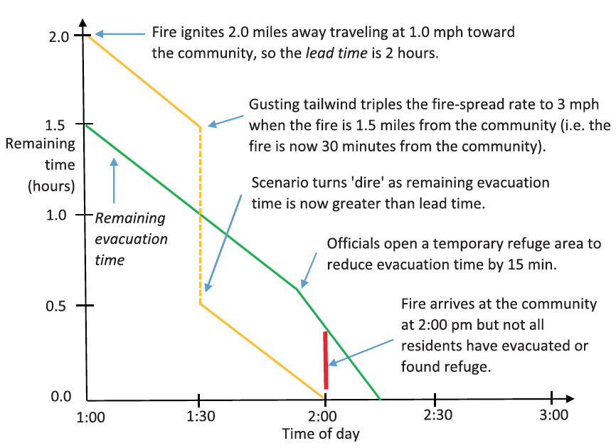 A line graph that shows how a wildfire evacuation can become dire over time.