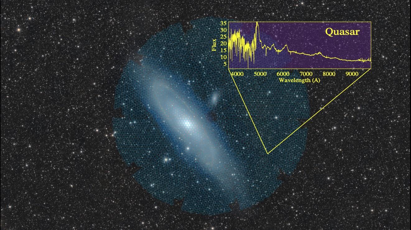 """Un carré de l'image est profondément dans l'espace - noir à l'extérieur avec des étoiles dispersées en arrière-plan, puis un cercle bleu au milieu du carré.  À l'intérieur de la partie bleue, il y a un disque de galaxie avec une étoile brillante au centre.  Sur le côté droit, il y a du jaune """"Cinquième"""" Indique un point spécifique de l'image avec un graphique de charnière jaune et indique où pointent les points de connexion DESI."""
