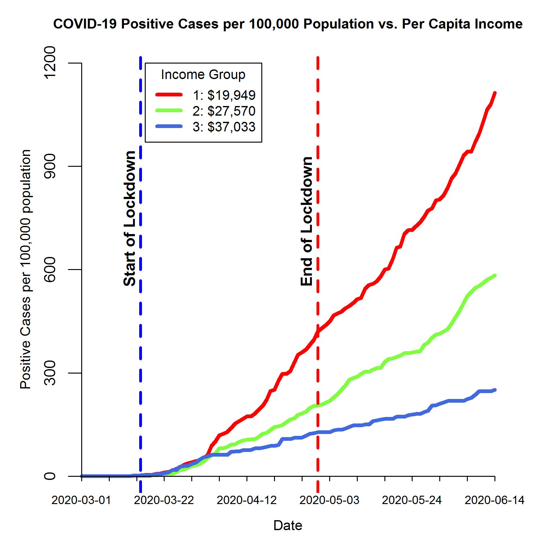 A line graph showing that COVID-19 cases in the lowest income study group rose more sharply than those in middle and high income groups.